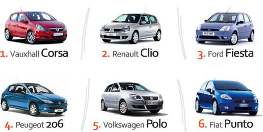 Popular cars in low insurance groups